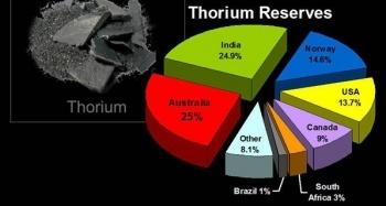 Разведанные запасы тория в различных странах мира