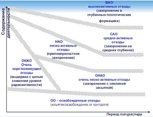 Варианты обращения с различными категориями РАО (МАГАТЭ).