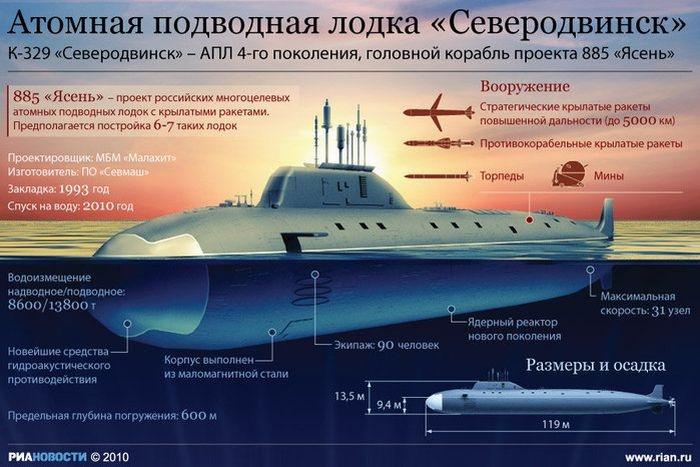 инфографика РИА Новости