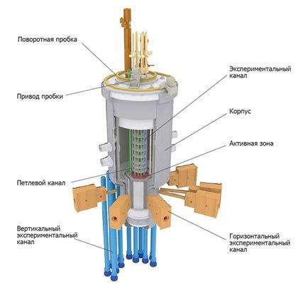 Схема реактора МБИР