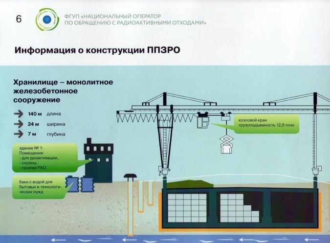 Приповерхностный пункт захоронения радиоактивных отходов УЭХК