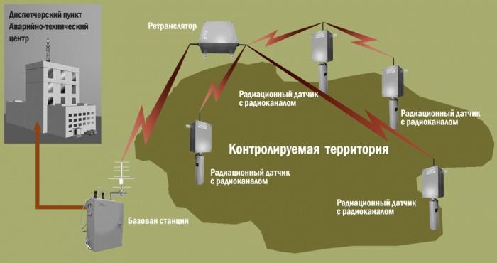 Комплекс дистанционного мониторинга радиационной обстановки