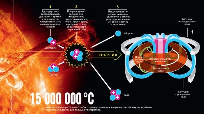 Термоядерная реакция в домашних условиях - Mobile-health.ru