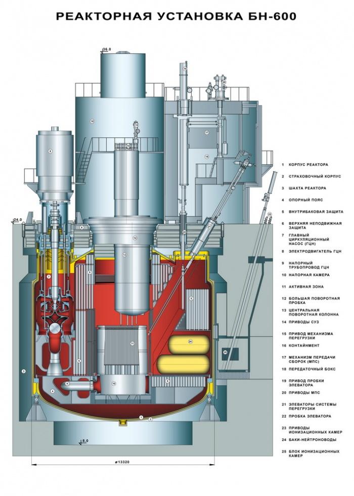 Реактор БН-600 имеет