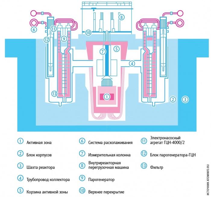 Схема реакторной установки БРЕСТ-ОД-300
