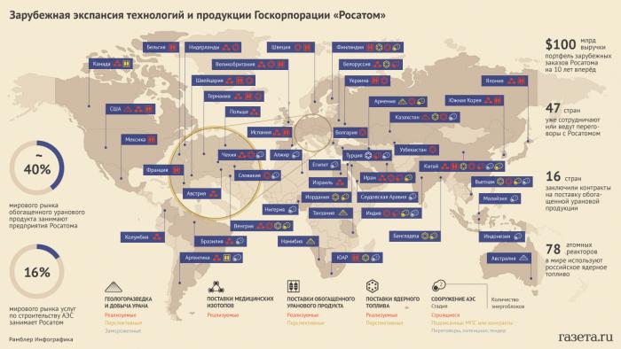 Зарубежная экспансия Росатома. Инфографика www.gazeta.ru