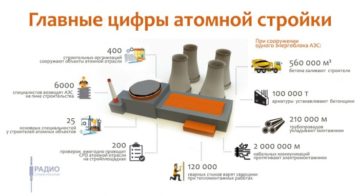 Строительство одного энергоблока АЭС в цифрах