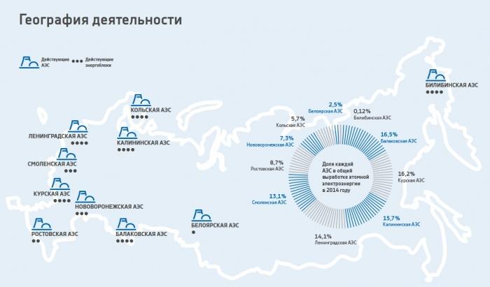 География деятельности Концерна Росэнергоатом. Карта АЭС России