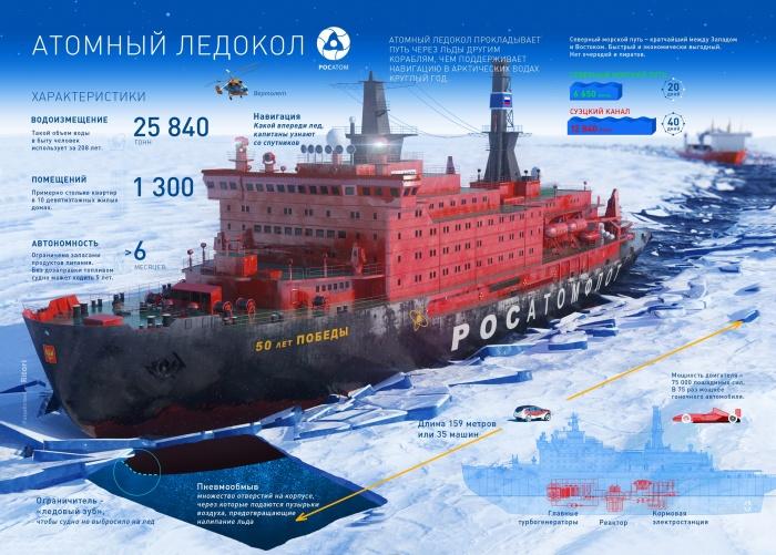 Атомный ледокол 50 лет Победы. Инфографика